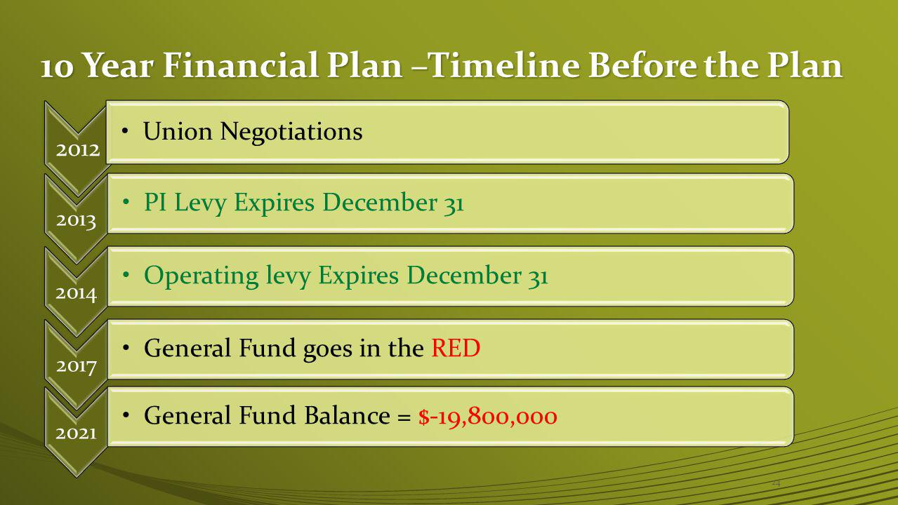 10 Year Financial Plan –Timeline Before the Plan 2012 Union Negotiations 2013 PI Levy Expires December 31 2017 General Fund goes in the RED 2021 General Fund Balance = $-19,800,000 24 2014 Operating levy Expires December 31