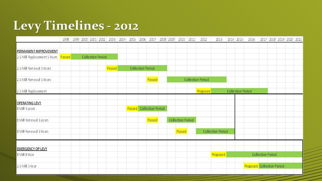 Levy Timelines - 2012 28