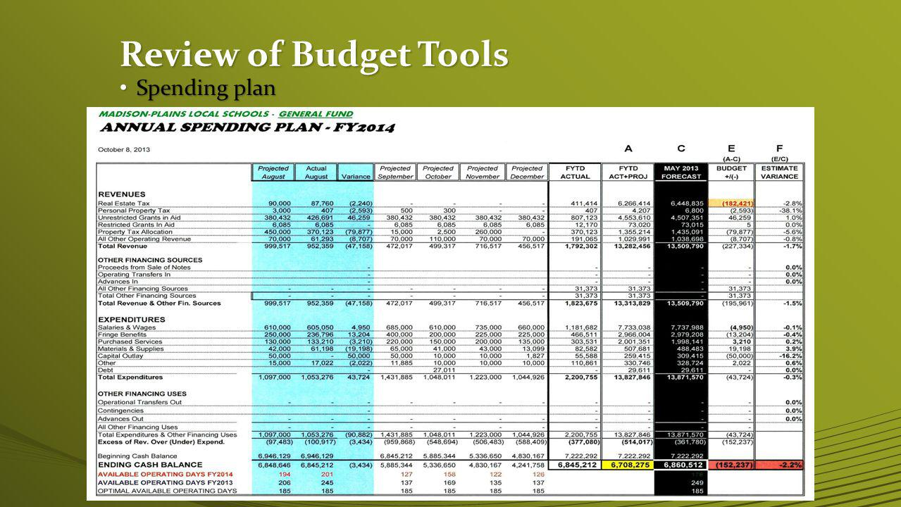 Current (May 2013) 10 Year Financial plan Timeline 2013 Pass PI Levy PI Levy Expires December 2013 Pass Em.