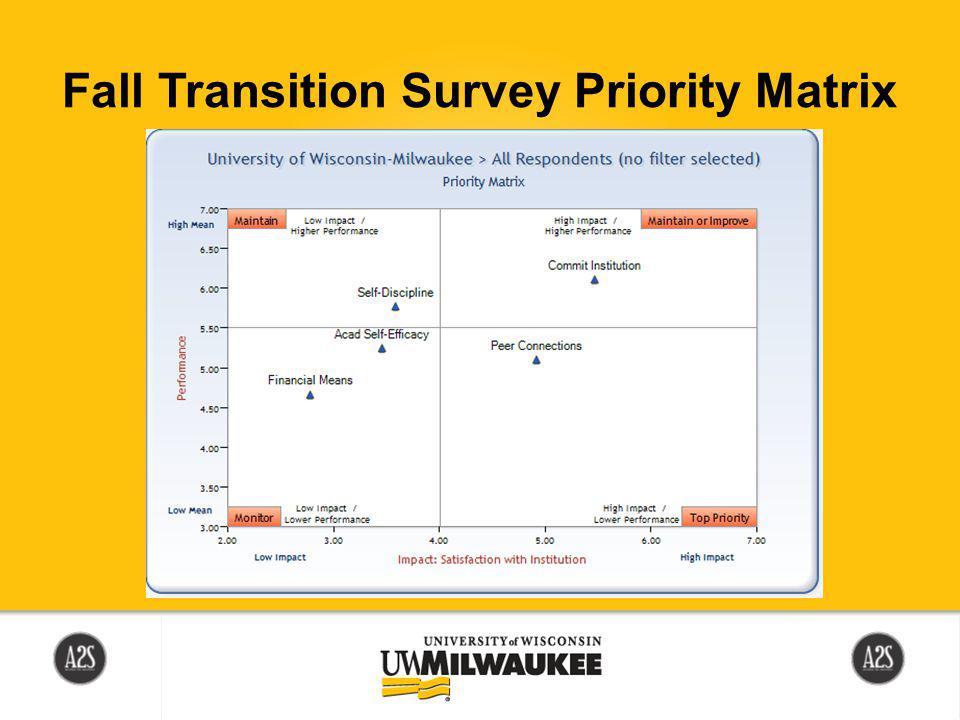 Fall Transition Survey Priority Matrix