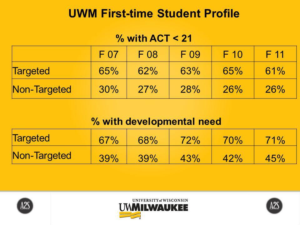 F 07F 08F 09F 10F 11 Targeted65%62%63%65%61% Non-Targeted30%27%28%26% Targeted 67%68%72%70%71% Non-Targeted 39% 43%42%45% % with developmental need