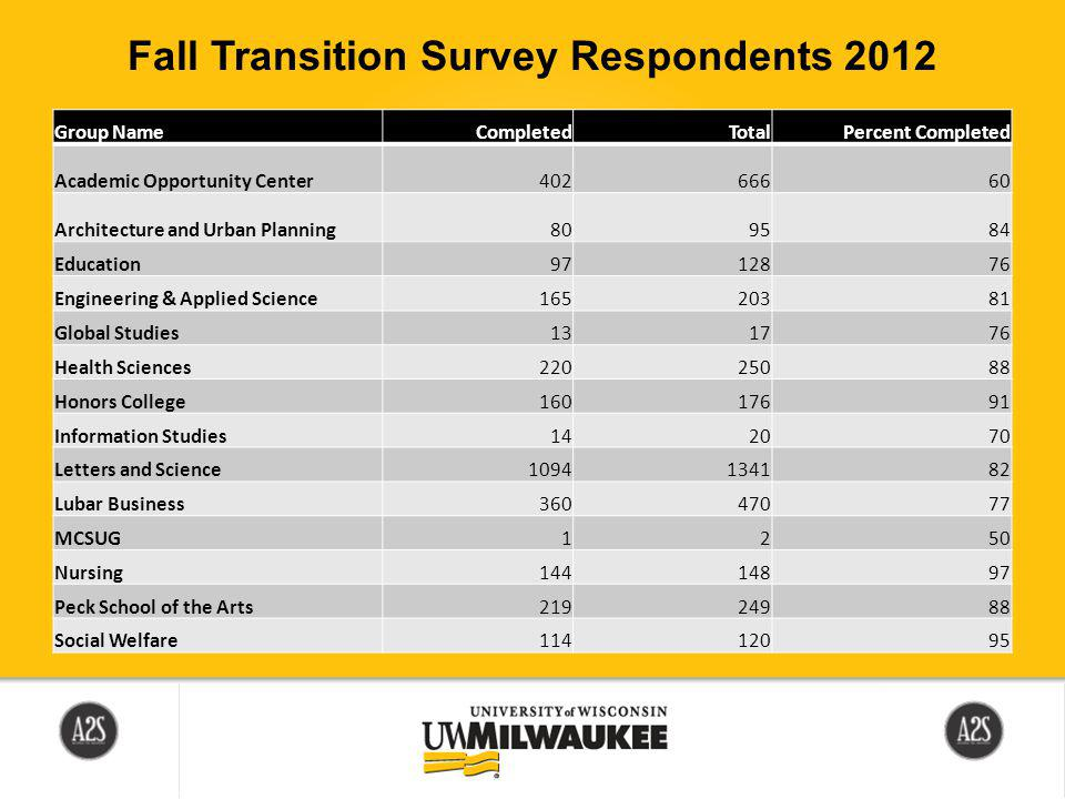 Questions ? Contact the Student Success Center in Bolton 120 or at ssc@uwm.edu.