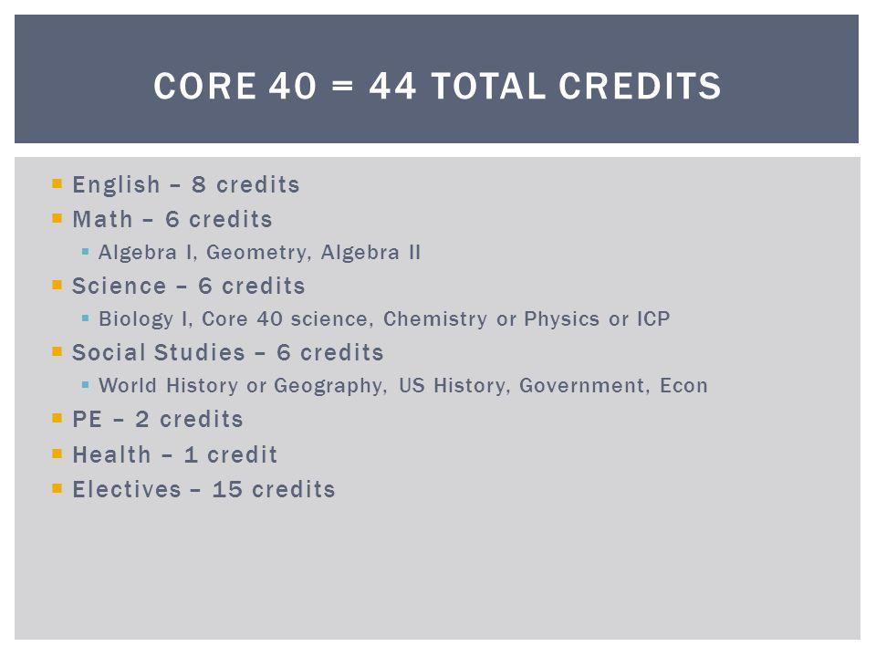English – 8 credits Math – 6 credits Algebra I, Geometry, Algebra II Science – 6 credits Biology I, Core 40 science, Chemistry or Physics or ICP Socia
