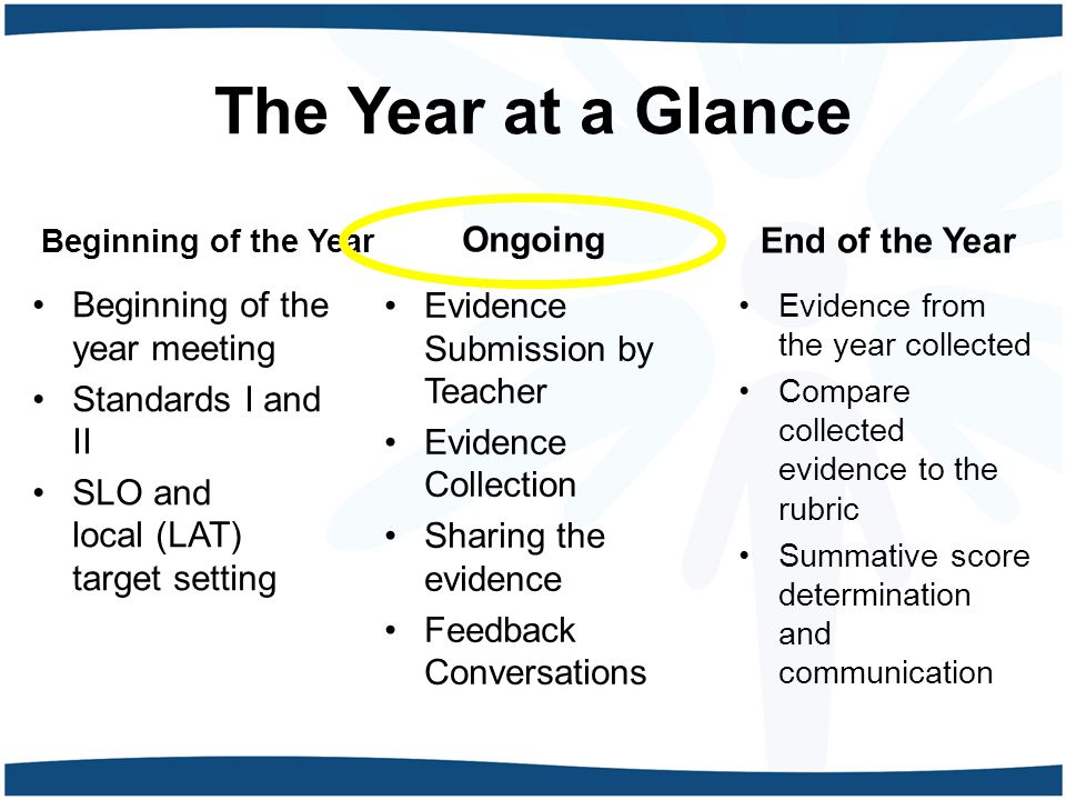 The Year at a Glance Beginning of the Year Beginning of the year meeting Standards I and II SLO and local (LAT) target setting End of the Year Evidence from the year collected Compare collected evidence to the rubric Summative score determination and communication Ongoing Evidence Submission by Teacher Evidence Collection Sharing the evidence Feedback Conversations