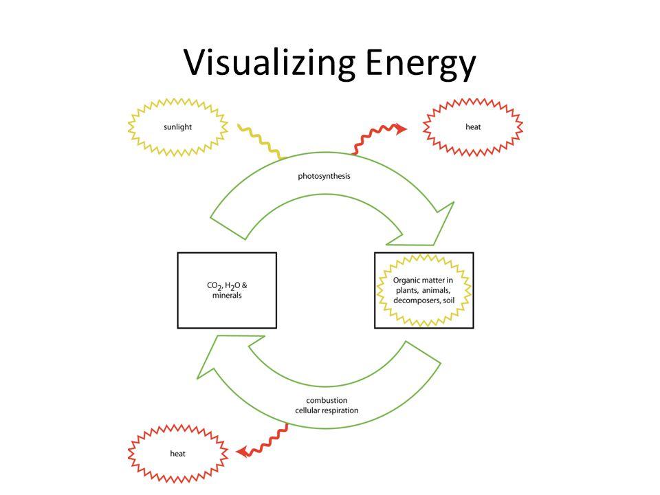 Visualizing Energy