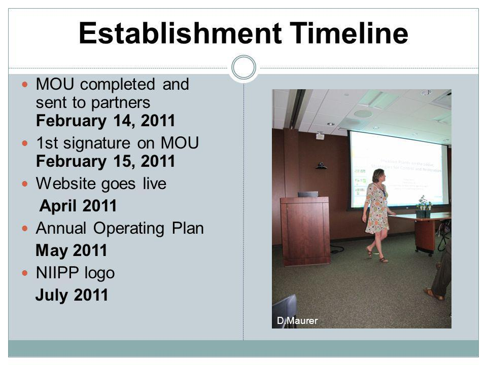 Establishment Timeline MOU completed and sent to partners February 14, 2011 1st signature on MOU February 15, 2011 Website goes live April 2011 Annual