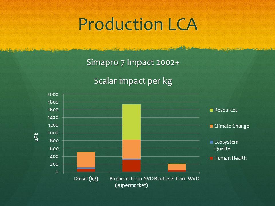 Production LCA Simapro 7 Impact 2002+ Scalar impact per kg