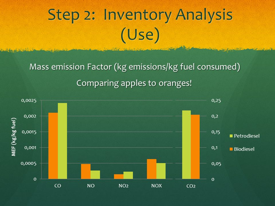 Step 2: Inventory Analysis (Use) Mass emission Factor (kg emissions/kg fuel consumed) Mass emission Factor (kg emissions/kg fuel consumed) Comparing apples to oranges!