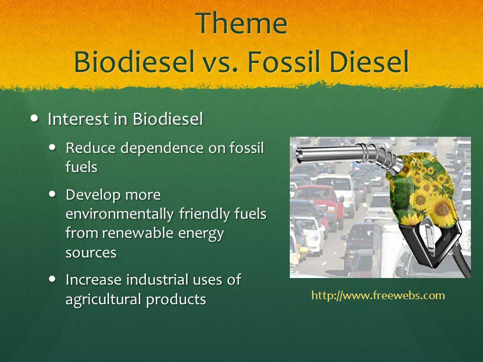 Theme Biodiesel vs.