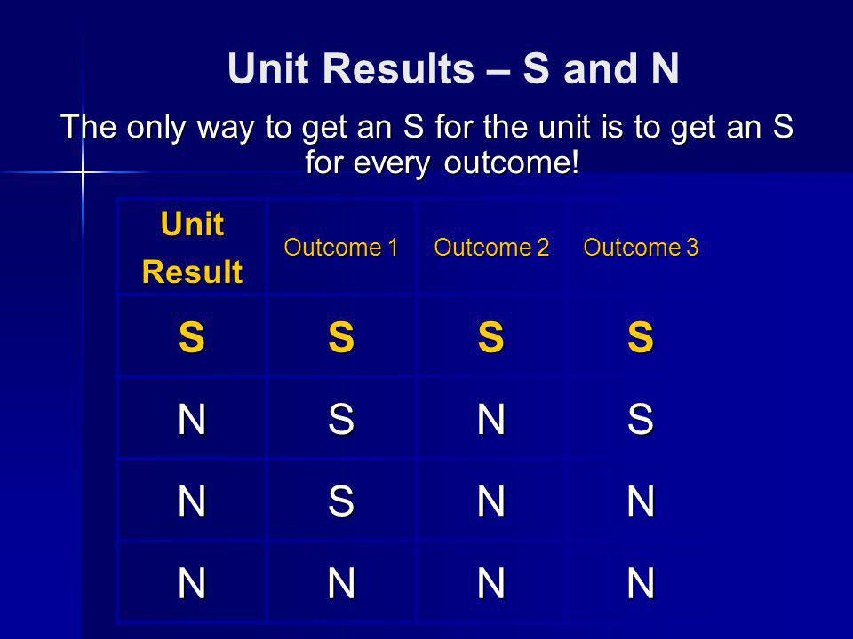 Unit Results – S and N The only way to get an S for the unit is to get an S for every outcome.