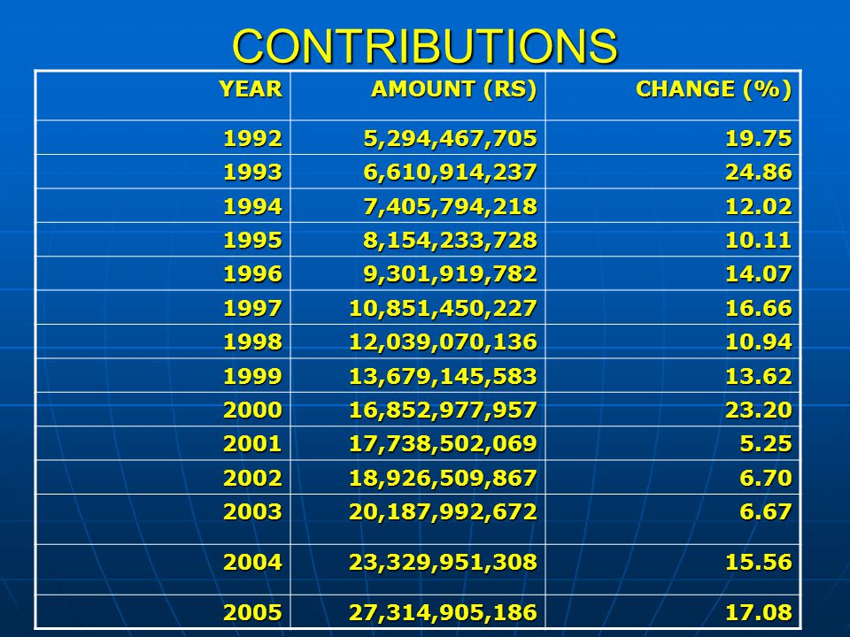 CONTRIBUTIONS YEAR AMOUNT (RS) CHANGE (%) 19925,294,467,70519.75 19936,610,914,23724.86 19947,405,794,21812.02 19958,154,233,72810.11 19969,301,919,78