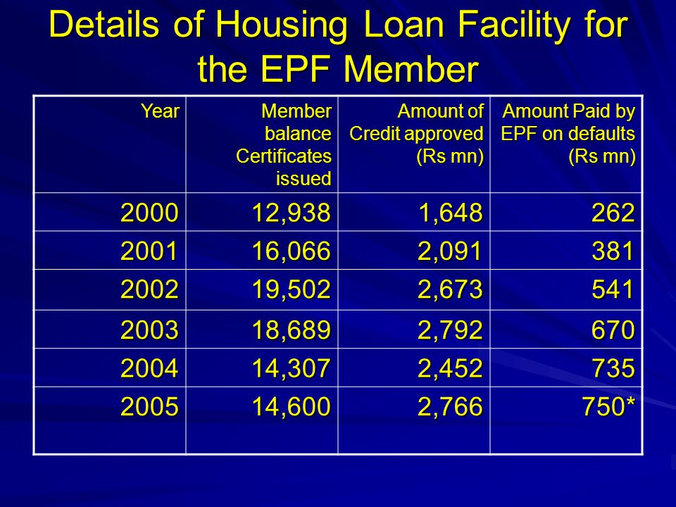 Details of Housing Loan Facility for the EPF Member Year Member balance Certificates issued Amount of Credit approved (Rs mn) Amount Paid by EPF on de