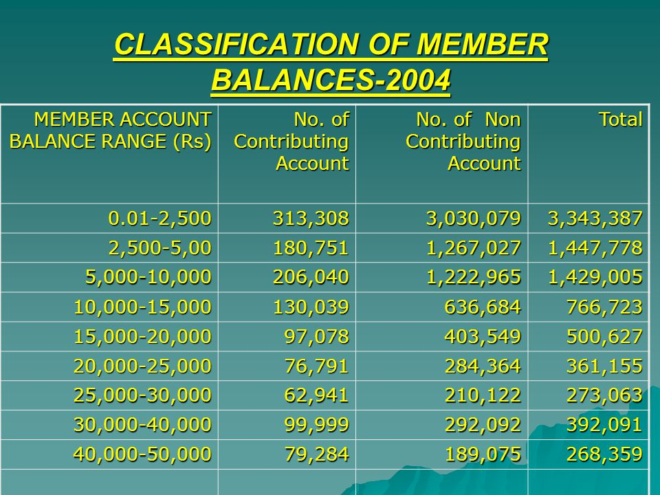 CLASSIFICATION OF MEMBER BALANCES-2004 MEMBER ACCOUNT BALANCE RANGE (Rs) No. of Contributing Account No. of Non Contributing Account Total 0.01-2,5003