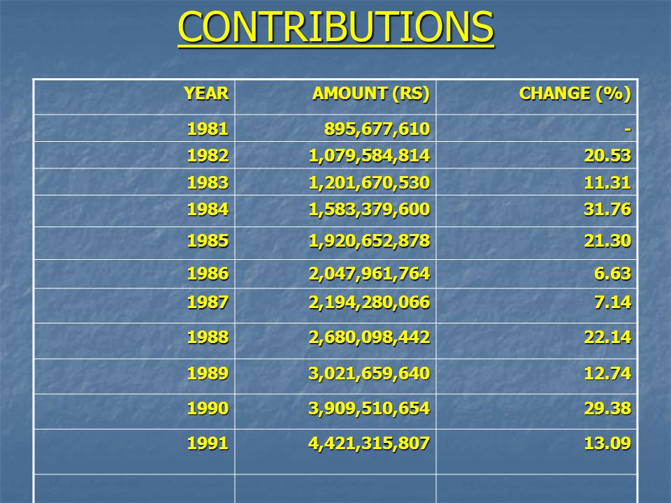 CONTRIBUTIONS YEAR AMOUNT (RS) CHANGE (%) 1981895,677,610- 19821,079,584,81420.53 19831,201,670,53011.31 19841,583,379,60031.76 19851,920,652,87821.30