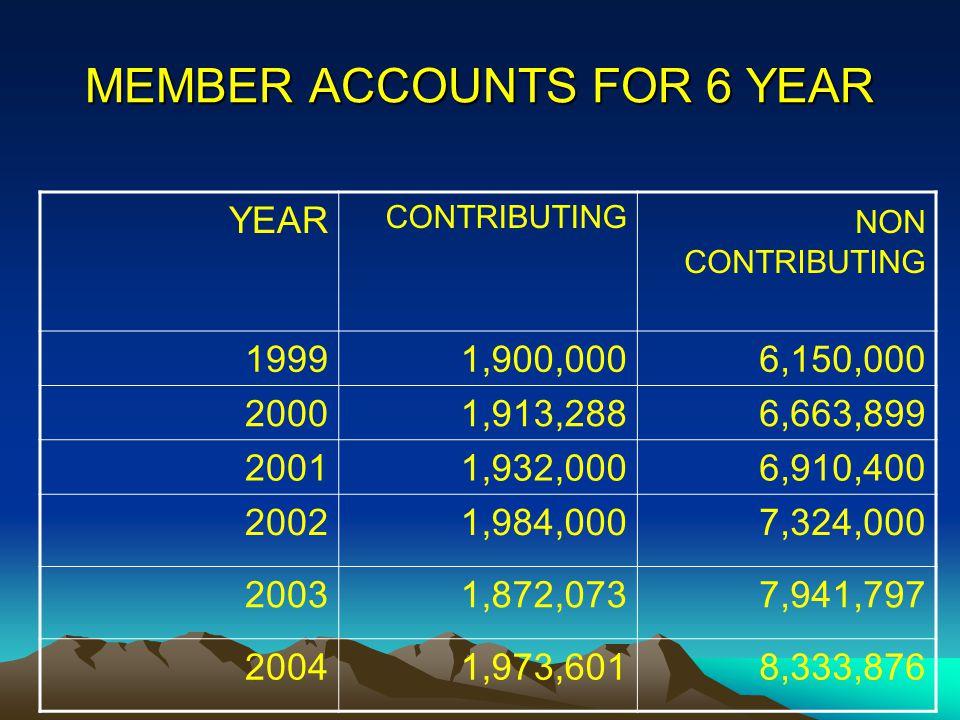 YEAR CONTRIBUTING NON CONTRIBUTING 19991,900,0006,150,000 20001,913,2886,663,899 20011,932,0006,910,400 20021,984,0007,324,000 20031,872,0737,941,797