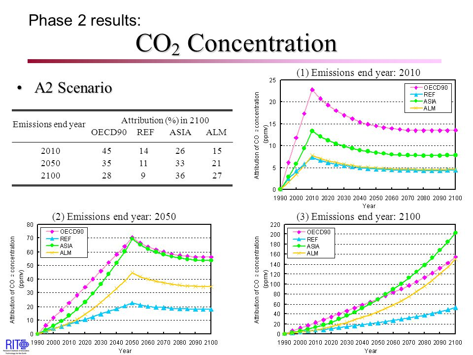 CO 2 Concentration A2 ScenarioA2 Scenario Phase 2 results: Attribution (%) in 2100 OECD90 REF ASIA ALM Emissions end year 2010 45 14 26 15 2050 35 11 33 21 2100 28 9 36 27 (1) Emissions end year: 2010 (3) Emissions end year: 2100(2) Emissions end year: 2050