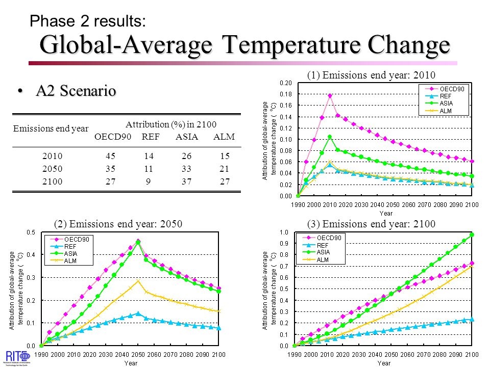Global-Average Temperature Change A2 ScenarioA2 Scenario Phase 2 results: Attribution (%) in 2100 OECD90 REF ASIA ALM Emissions end year 2010 45 14 26 15 2050 35 11 33 21 2100 27 9 37 27 (1) Emissions end year: 2010 (3) Emissions end year: 2100(2) Emissions end year: 2050