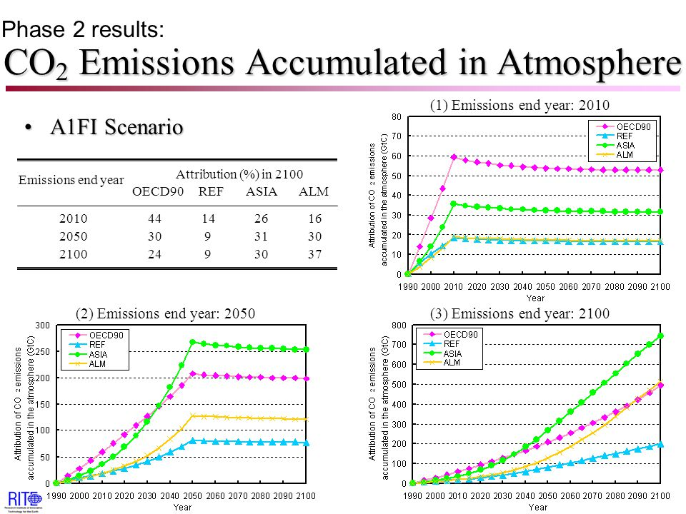 CO 2 Emissions Accumulated in Atmosphere A1FI ScenarioA1FI Scenario Attribution (%) in 2100 OECD90 REF ASIA ALM Emissions end year 2010 44 14 26 16 2050 30 9 31 30 2100 24 9 30 37 Phase 2 results: (2) Emissions end year: 2050(3) Emissions end year: 2100 (1) Emissions end year: 2010