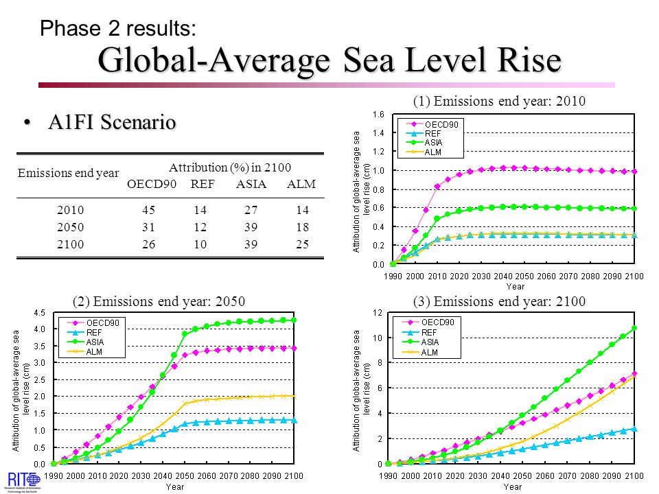 Global-Average Sea Level Rise A1FI ScenarioA1FI Scenario Phase 2 results: (1) Emissions end year: 2010 (3) Emissions end year: 2100(2) Emissions end year: 2050 Attribution (%) in 2100 OECD90 REF ASIA ALM Emissions end year 2010 45 14 27 14 2050 31 12 39 18 2100 26 10 39 25