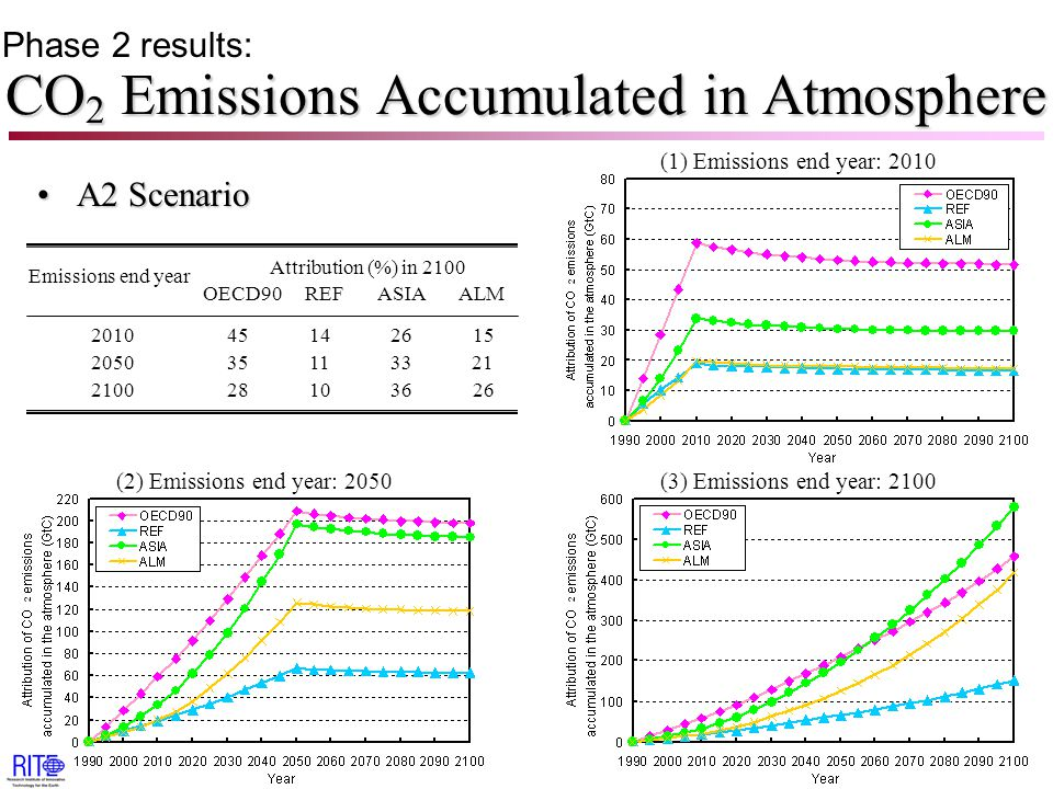 CO 2 Emissions Accumulated in Atmosphere A2 ScenarioA2 Scenario Attribution (%) in 2100 OECD90 REF ASIA ALM Emissions end year 2010 45 14 26 15 2050 35 11 33 21 2100 28 10 36 26 Phase 2 results: (1) Emissions end year: 2010 (2) Emissions end year: 2050(3) Emissions end year: 2100
