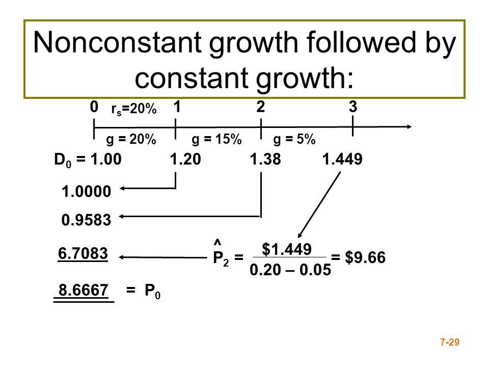 7-29 0 1.0000 0.9583 6.7083 123 r s =20% 8.6667 = P 0 g = 20%g = 15%g = 5% D 0 = 1.00 1.201.38 1.449 $1.449 P 2 = ^ 0.20 – 0.05 = $9.66 Nonconstant gr
