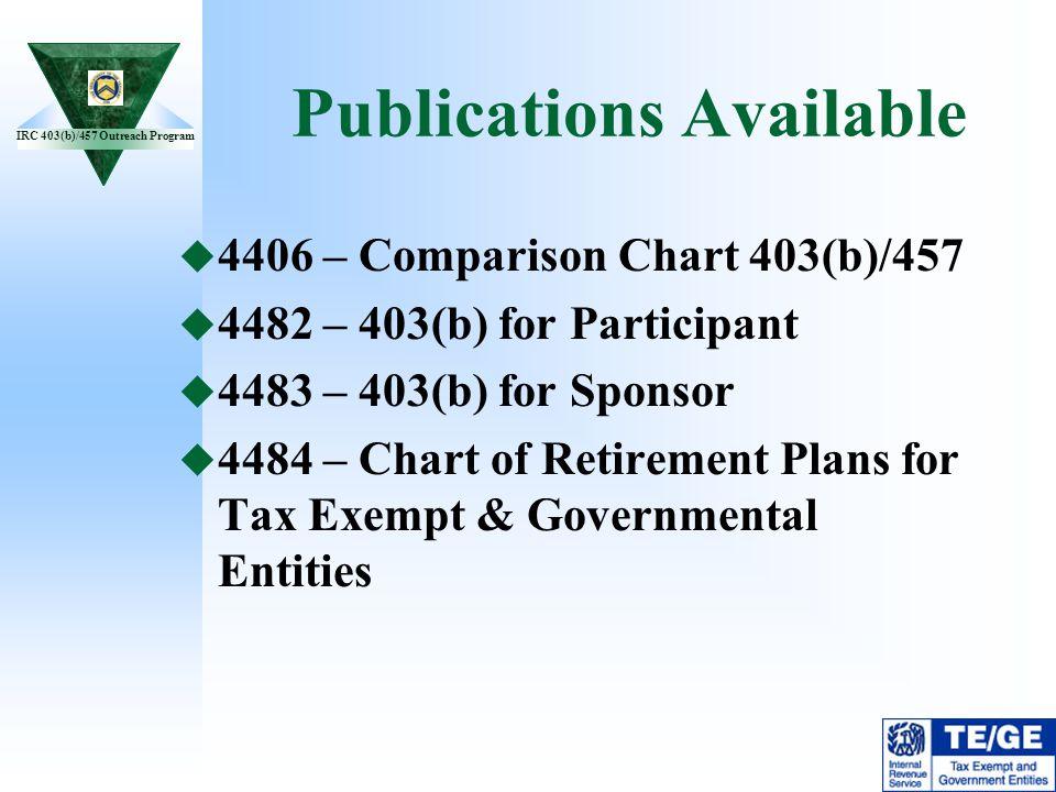 IRC 403(b)/457 Outreach Program Publications Available 4406 – Comparison Chart 403(b)/457 4482 – 403(b) for Participant 4483 – 403(b) for Sponsor 4484