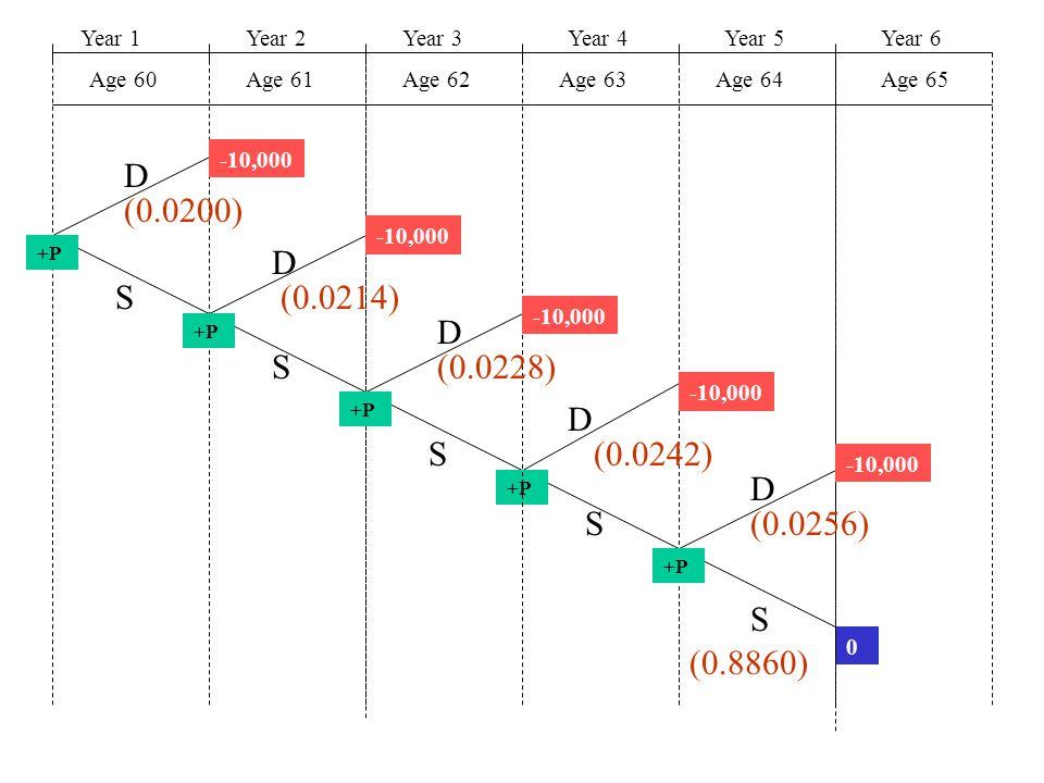 Year 1Year 2Year 3Year 4Year 5 Age 60Age 61Age 62Age 63Age 64 Year 6 Age 65 +P 0 -10,000 +P D D D D D S S S S S (0.0200) (0.0214) (0.0228) (0.0242) (0.0256) (0.8860)