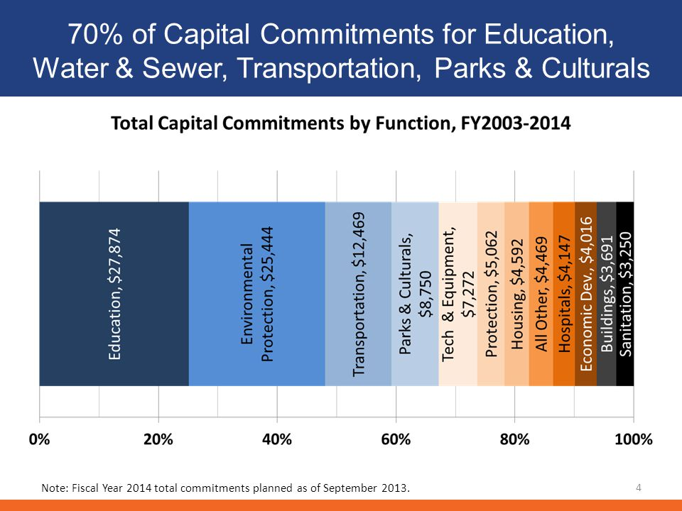 70% of Capital Commitments for Education, Water & Sewer, Transportation, Parks & Culturals 4 Note: Fiscal Year 2014 total commitments planned as of September 2013.