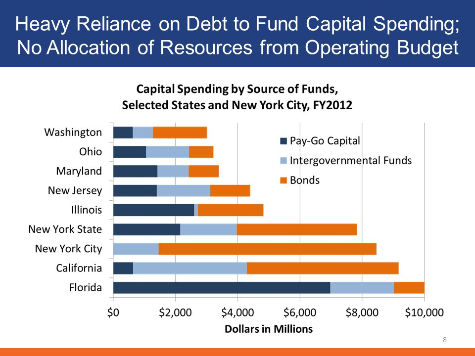 Heavy Reliance on Debt to Fund Capital Spending; No Allocation of Resources from Operating Budget 8