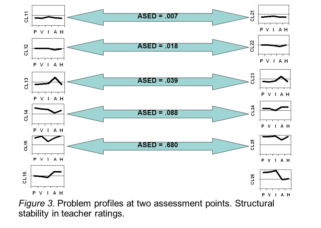 Figure 3. Problem profiles at two assessment points.