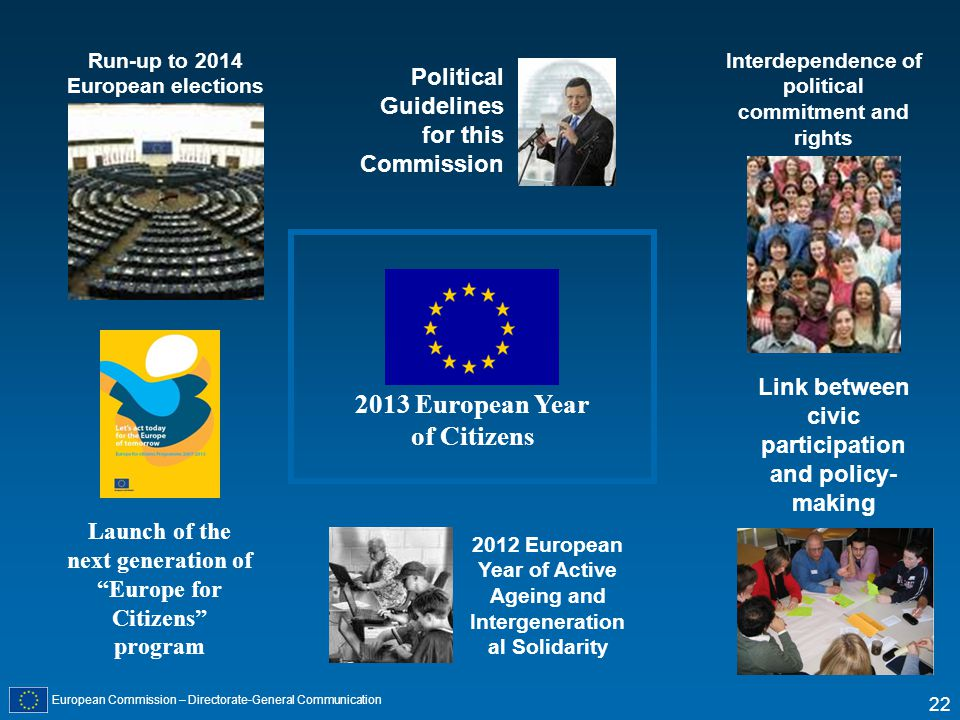 European Commission – Directorate-General Communication 22 Launch of the next generation of Europe for Citizens program 2012 European Year of Active Ageing and Intergeneration al Solidarity Political Guidelines for this Commission Link between civic participation and policy- making Interdependence of political commitment and rights Run-up to 2014 European elections 2013 European Year of Citizens