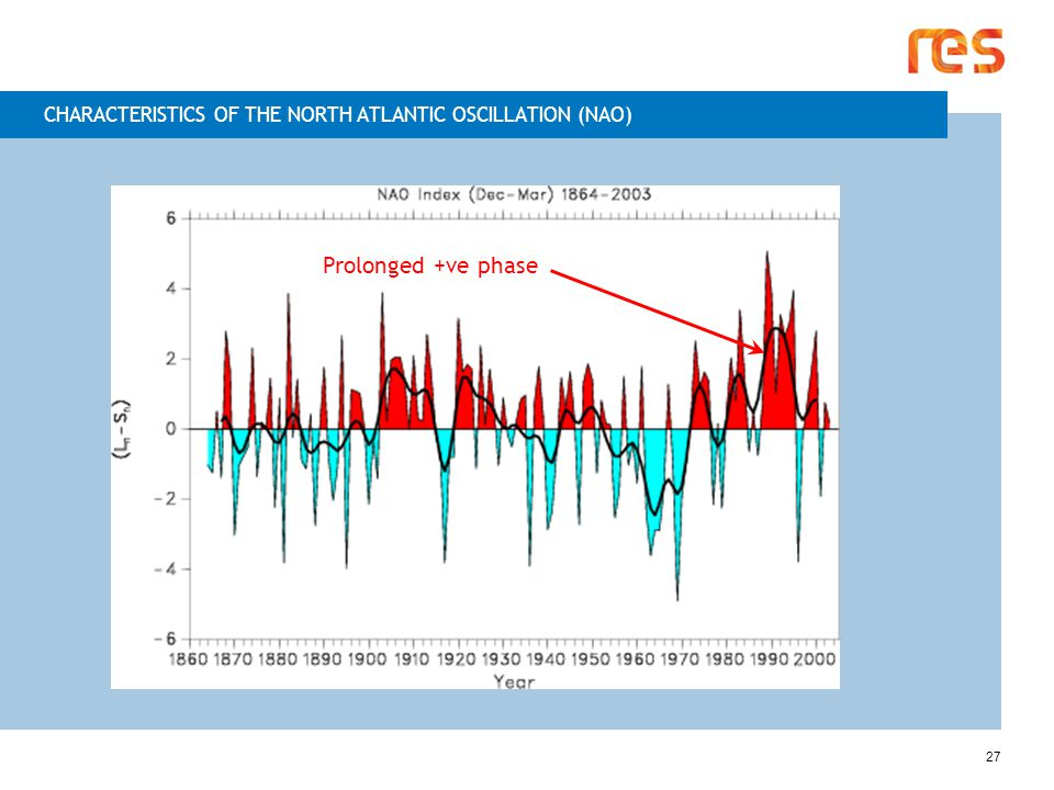 27 Prolonged +ve phase CHARACTERISTICS OF THE NORTH ATLANTIC OSCILLATION (NAO) 27