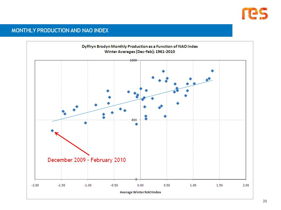 MONTHLY PRODUCTION AND NAO INDEX December 2009 – February 2010 30