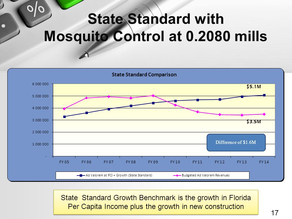 State Standard with Mosquito Control at 0.2080 mills 17 State Standard Growth Benchmark is the growth in Florida Per Capita Income plus the growth in new construction