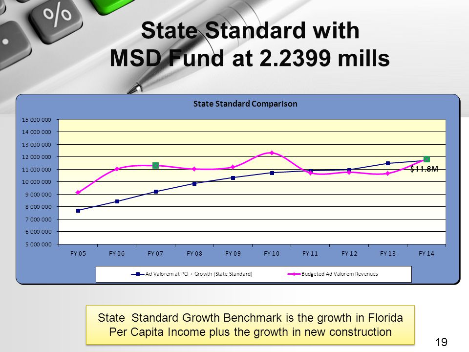 State Standard with MSD Fund at 2.2399 mills 19 State Standard Growth Benchmark is the growth in Florida Per Capita Income plus the growth in new construction