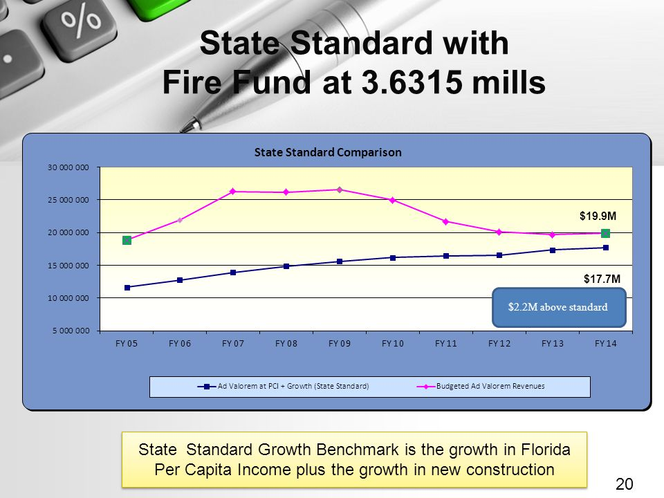 State Standard with Fire Fund at 3.6315 mills 20 State Standard Growth Benchmark is the growth in Florida Per Capita Income plus the growth in new construction