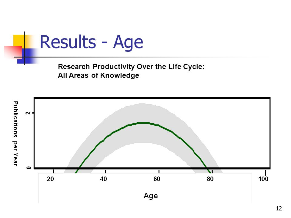 12 Results - Age Research Productivity Over the Life Cycle: All Areas of Knowledge