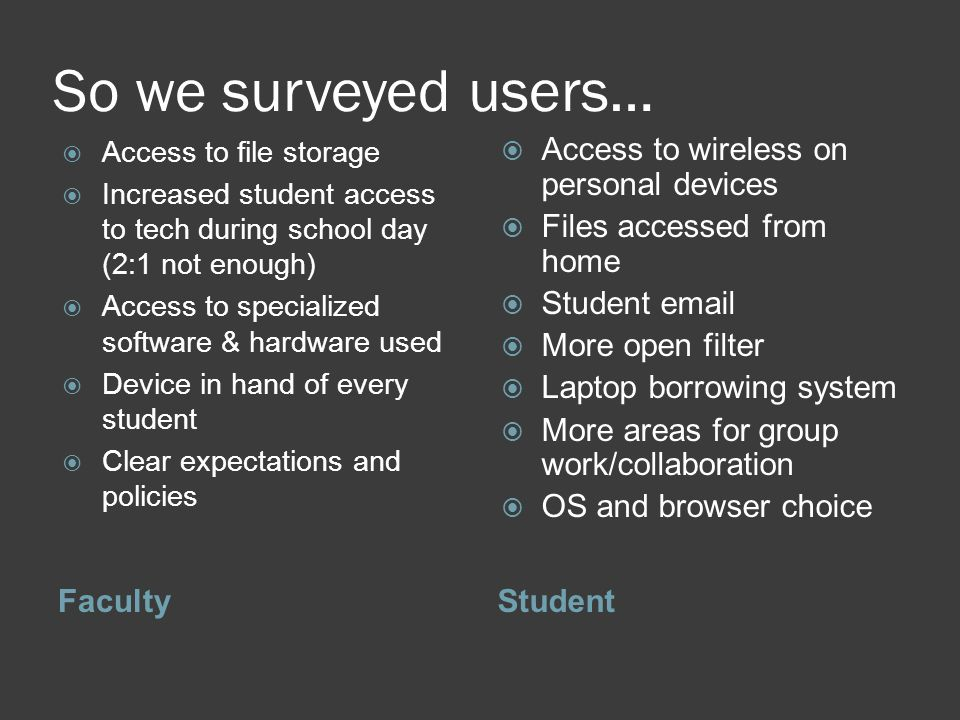 So we surveyed users… FacultyStudent Access to file storage Increased student access to tech during school day (2:1 not enough) Access to specialized