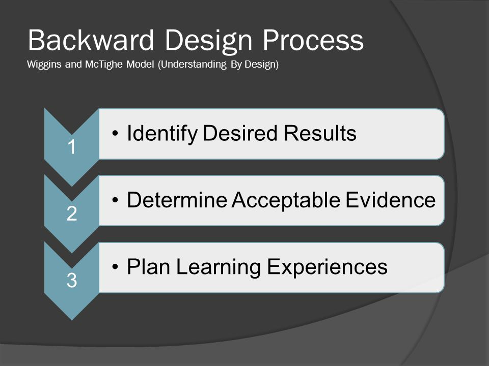Backward Design Process Wiggins and McTighe Model (Understanding By Design) 1 Identify Desired Results 2 Determine Acceptable Evidence 3 Plan Learning