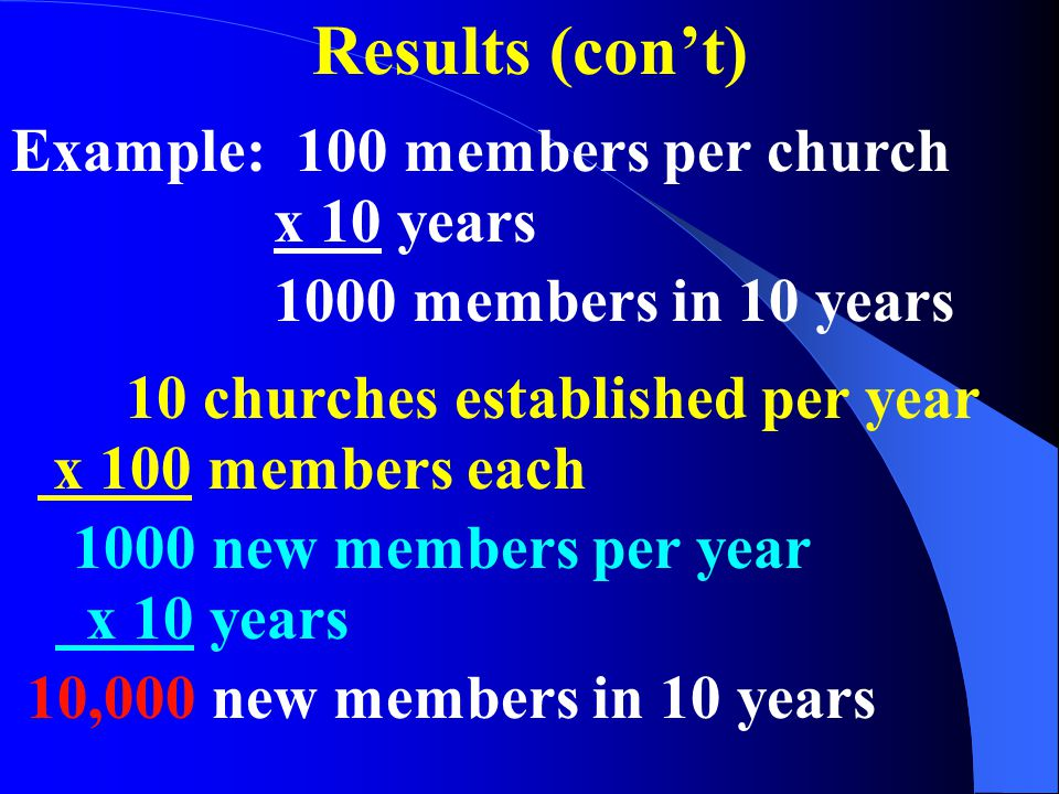 Results (cont) Example: 100 members per church x 10 years 1000 members in 10 years 10 churches established per year x 100 members each 1000 new members per year x 10 years 10,000 new members in 10 years