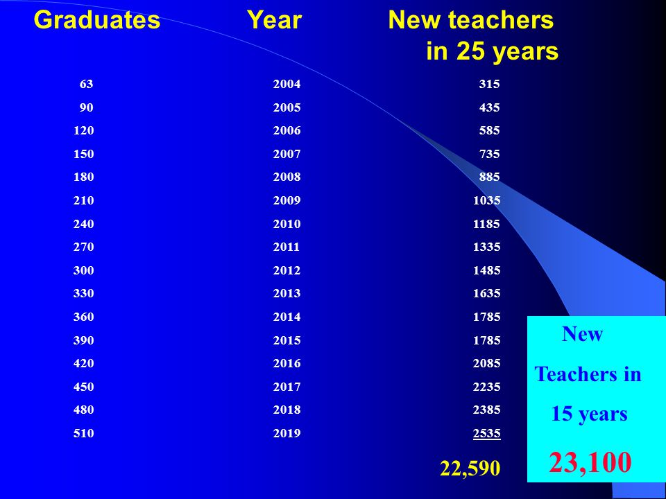 Graduates Year New teachers in 25 years 632004 315 902005 435 1202006 585 1502007 735 1802008 885 21020091035 24020101185 27020111335 30020121485 33020131635 36020141785 39020151785 42020162085 45020172235 48020182385 51020192535 22,590 New Teachers in 15 years 23,100