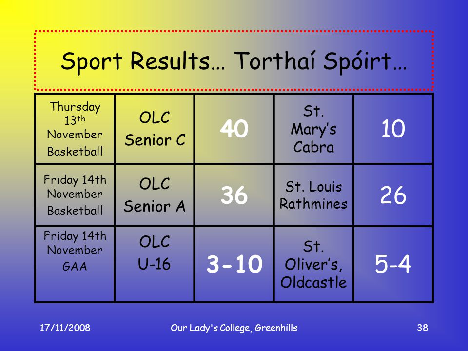 17/11/2008Our Lady's College, Greenhills38 Sport Results… Torthaí Spóirt… Thursday 13 th November Basketball OLC Senior C 40 St. Marys Cabra 10 Friday
