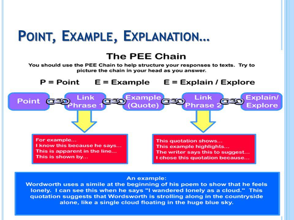 P OINT, E XAMPLE, E XPLANATION …