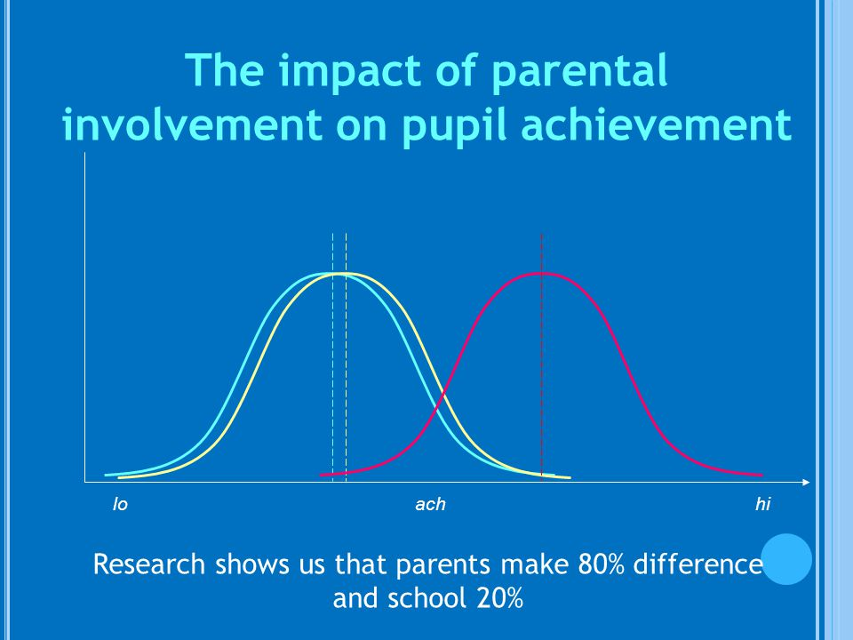 lo ach hi The impact of parental involvement on pupil achievement Research shows us that parents make 80% difference and school 20%