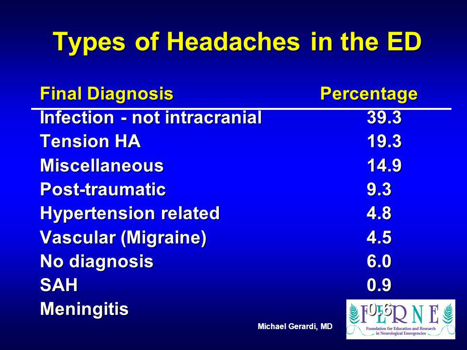 Michael Gerardi, MD Types of Headaches in the ED Final DiagnosisPercentage Infection - not intracranial39.3 Tension HA19.3 Miscellaneous14.9 Post-trau