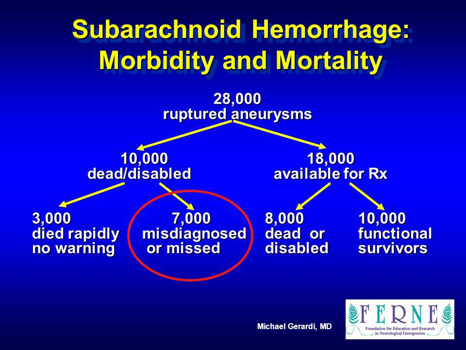 Michael Gerardi, MD Subarachnoid Hemorrhage: Morbidity and Mortality 28,000 ruptured aneurysms 10,00018,000 dead/disabledavailable for Rx 3,000 7,000