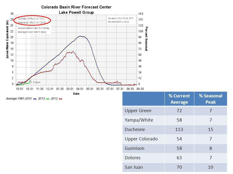 % Current Average % Seasonal Peak Upper Green727 Yampa/White587 Duchesne11315 Upper Colorado547 Gunnison588 Dolores637 San Juan7010