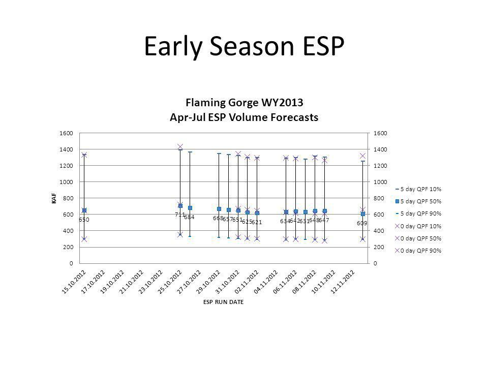 Early Season ESP
