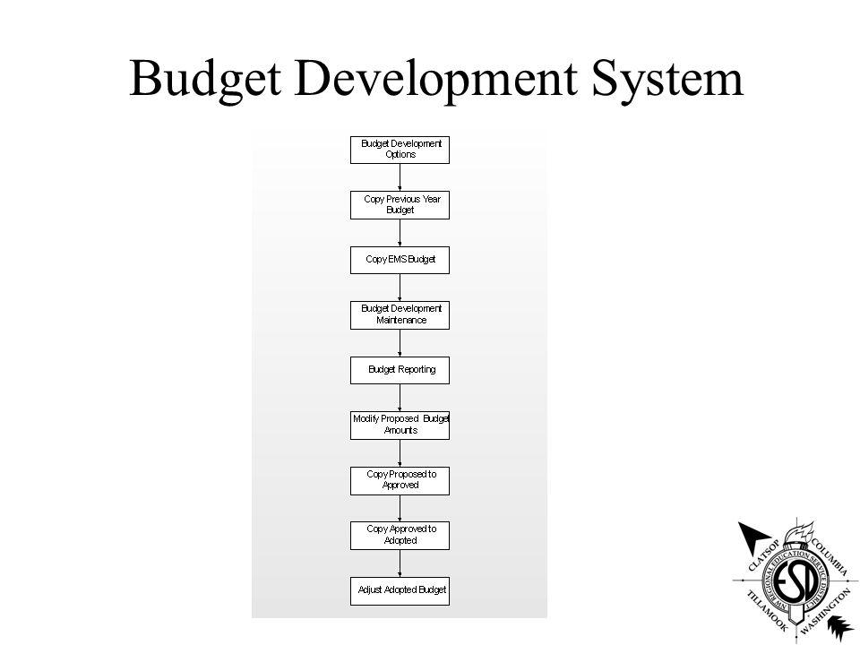 Budget Development System FMS budget development –Proposed –Approved –Adopted EMS budget & forecasting –Model employees –Model budget codes –Projection reports