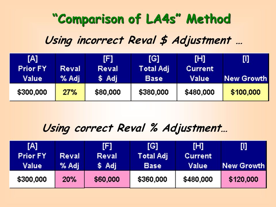Comparison of LA4s Method DO NOT Subtract… To Compute Reval $ Change in Column F Multiply… Reval % by Column E LA4 Value Before Reval minus LA4 Value After Reval Because… This calculates New Growth using Prior Tables or Schedules!.